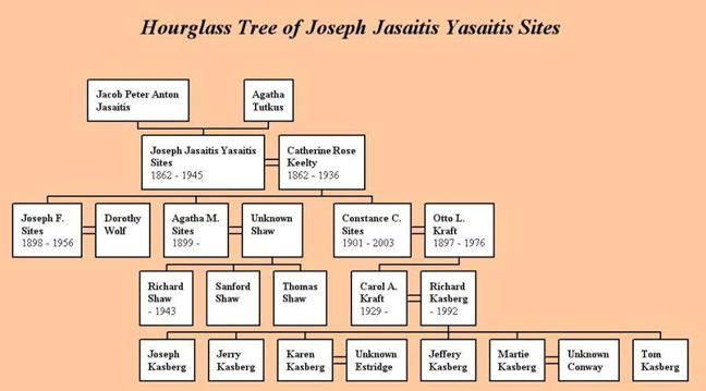Joseph Sites family tree
